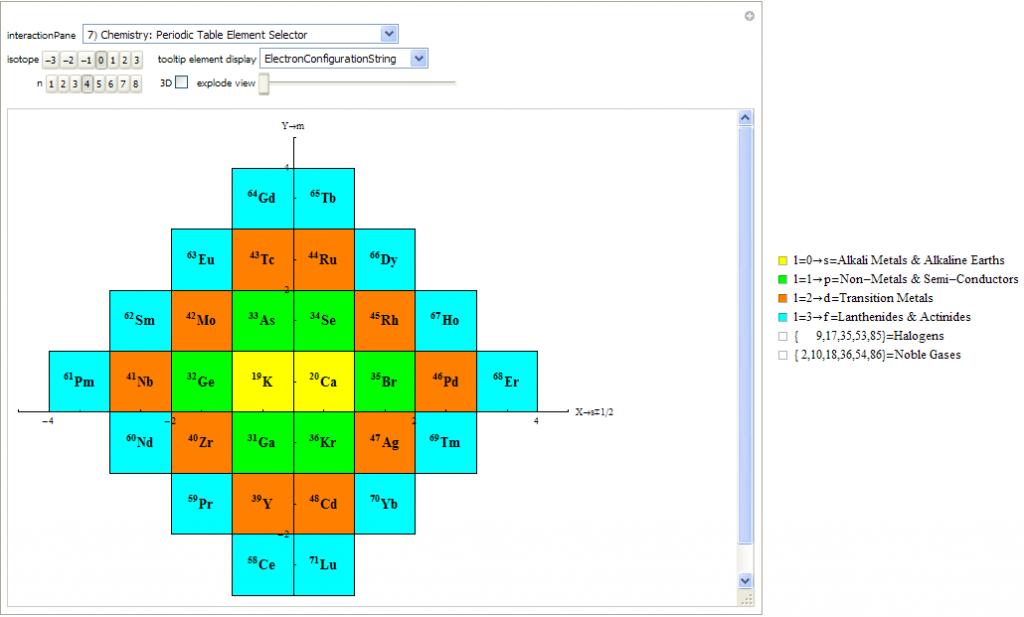 Stowe-Janet-Scerri 2D Periodic  D Orbitals Periodic Table
