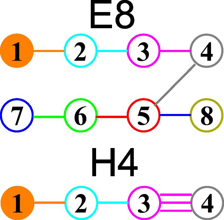 E8-H4-Fold