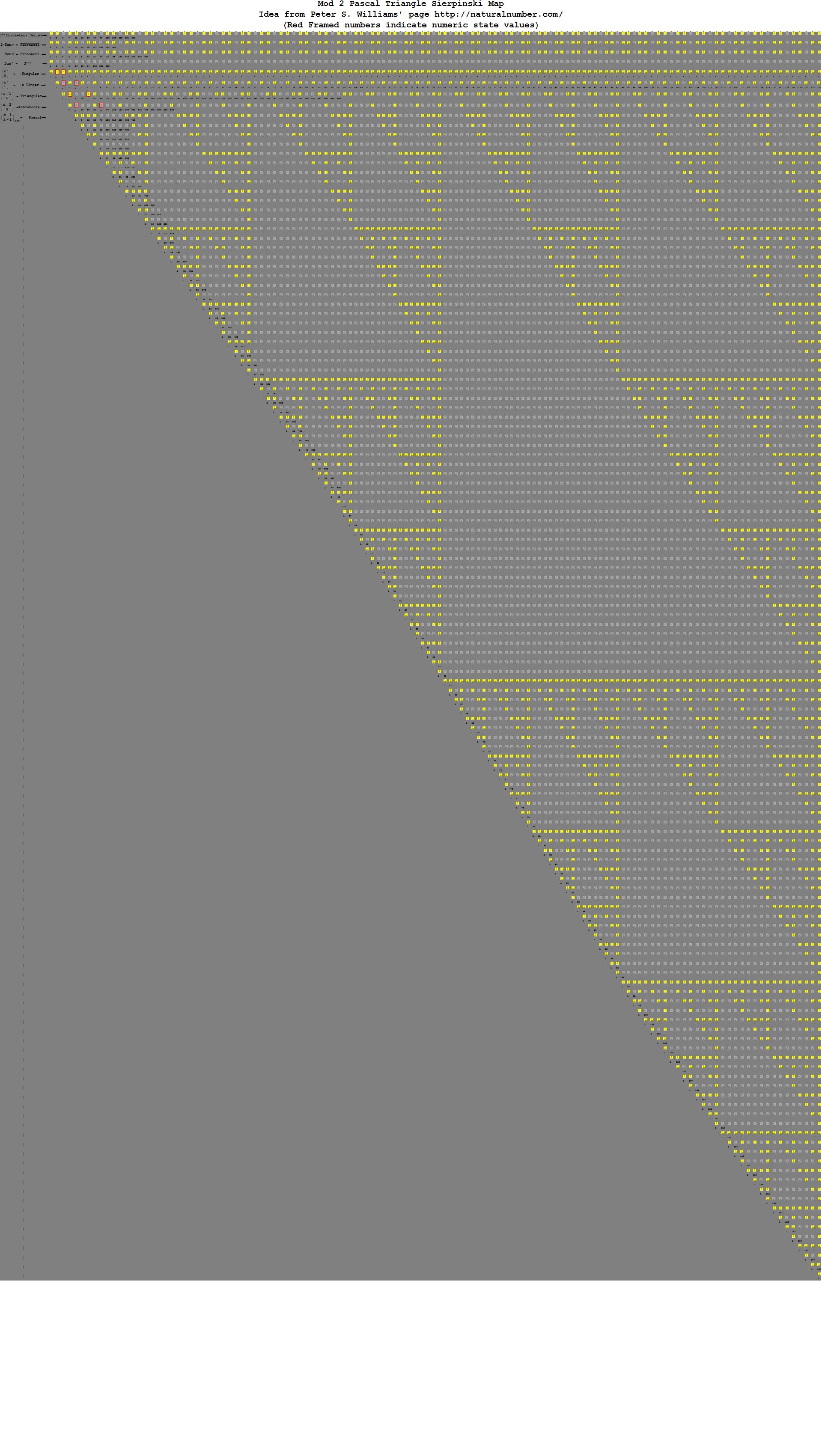 Pascal-Binary-Mod2-e