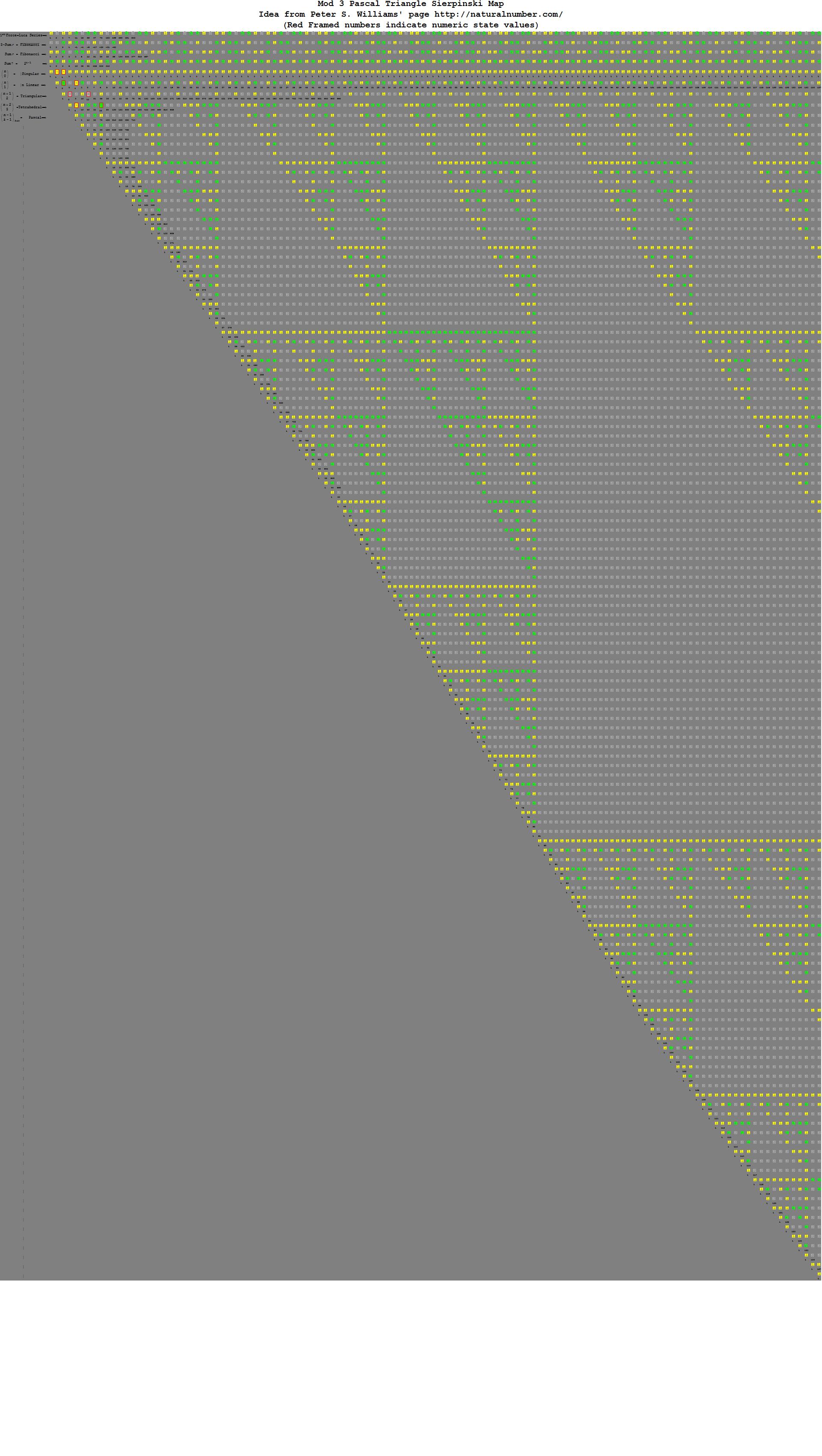 Pascal-Binary-Mod3-e