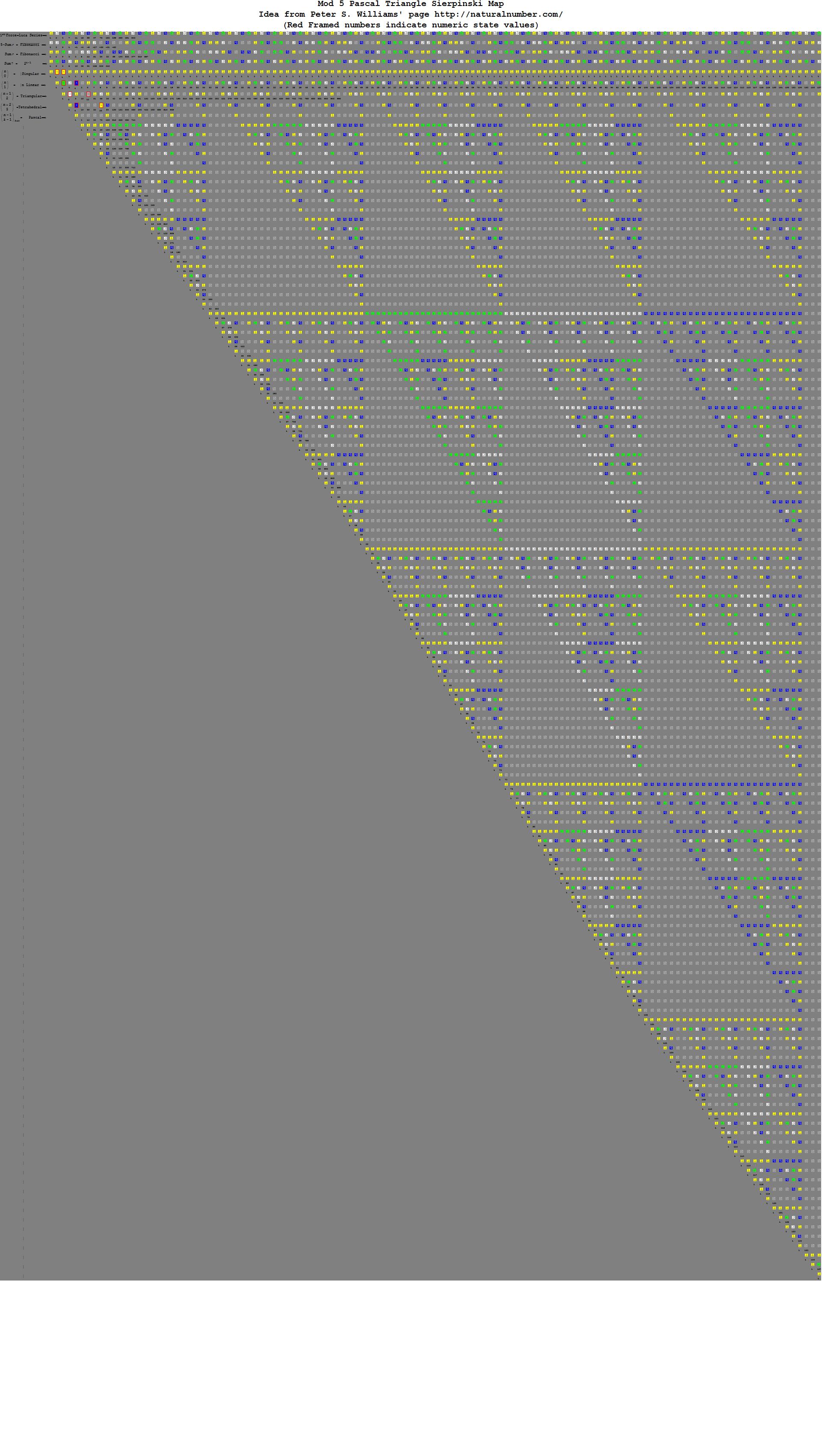 Pascal-Binary-Mod5-e