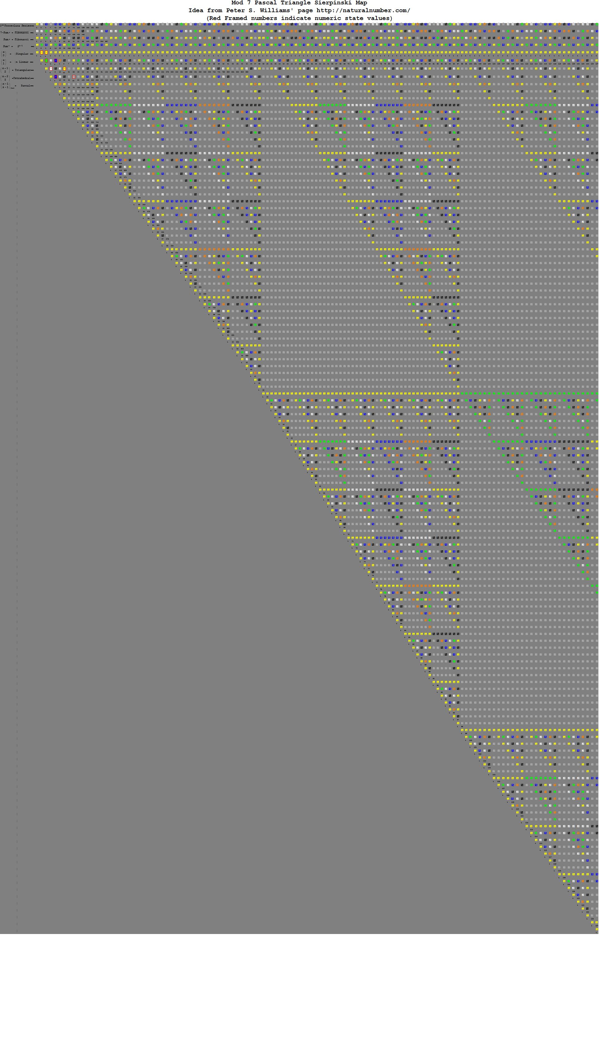 Pascal-Binary-Mod7-e
