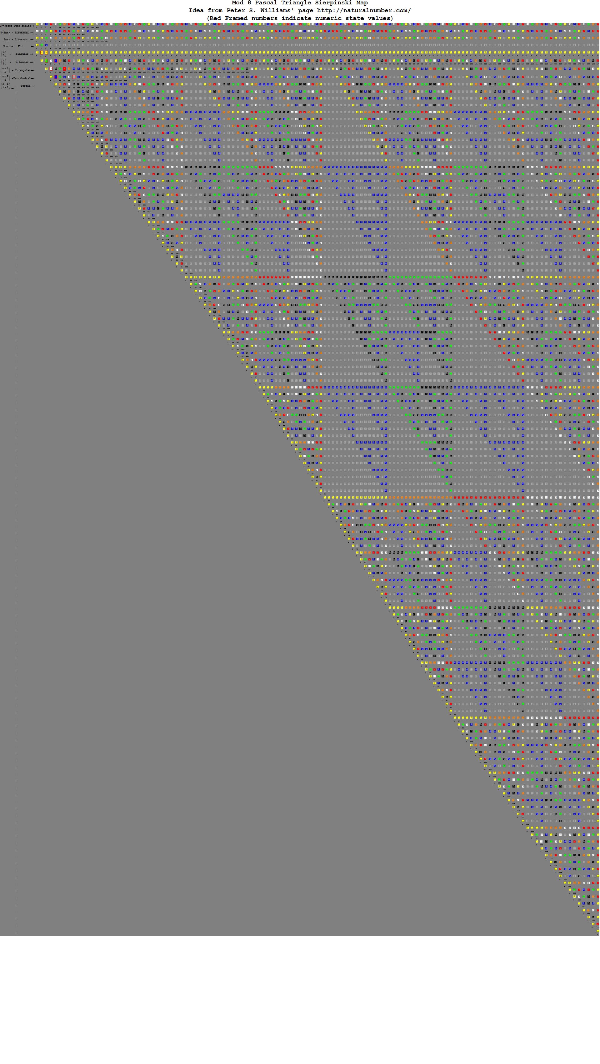 Pascal-Binary-Mod8-e