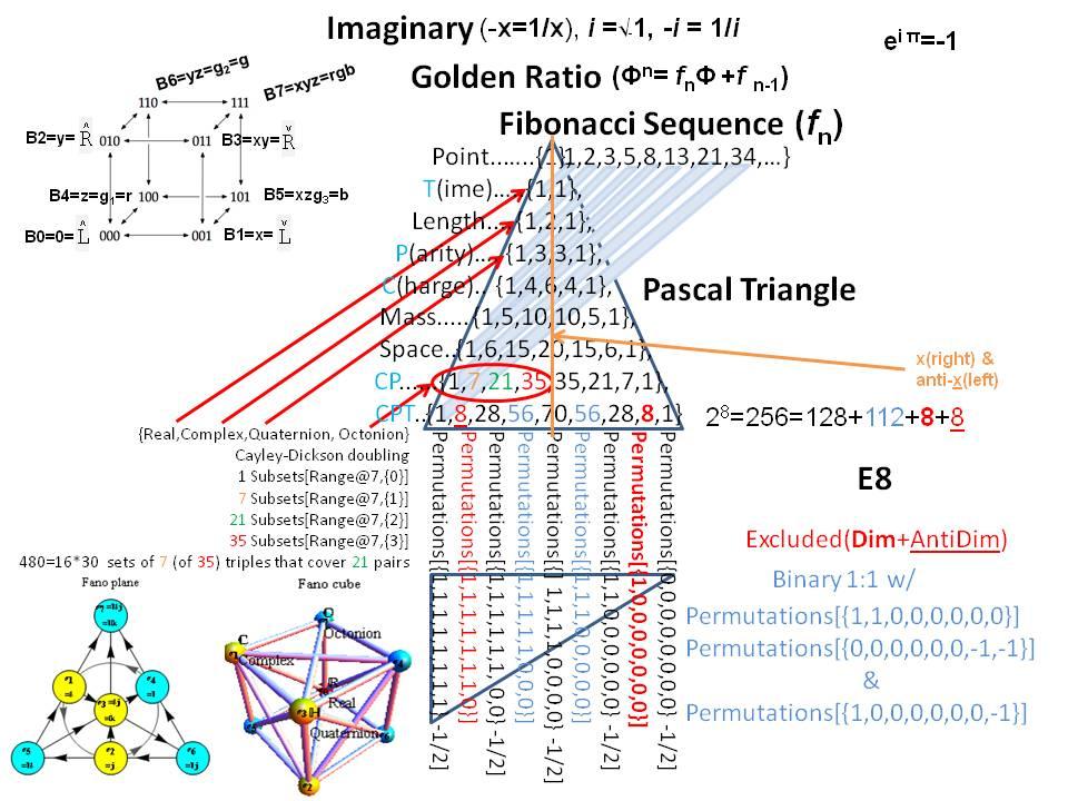 Fibonacci, Phi, Pascal, E8, and AESToE